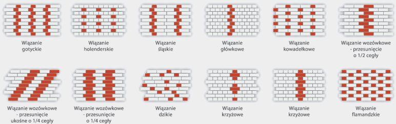 rodzaje wiązń cegieł
